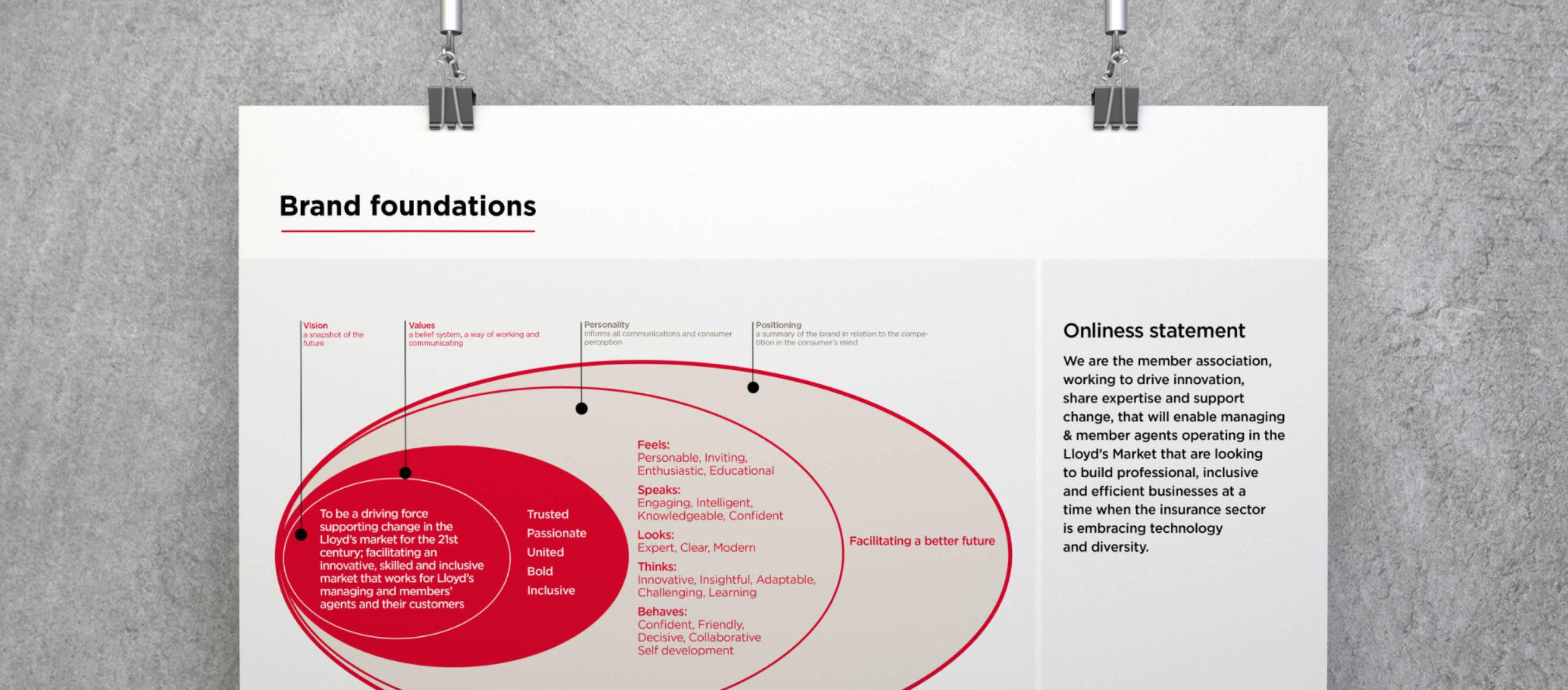 Lloyd's Market Association branding, Branding and design for insurance, brand foundations, brand development